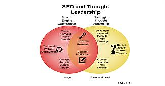 2 Key Areas Where Thought Leadership Enhances SEO