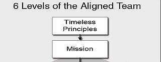 The 6 Levels of the Aligned Team